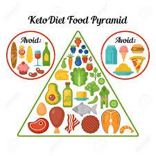 Keto Diet - para emagrecer - criticas - funciona - comentarios
